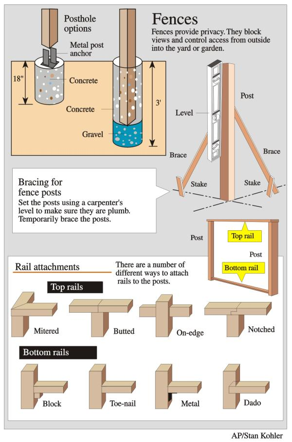 How Deep Should Fence Posts Be | MyCoffeepot Org