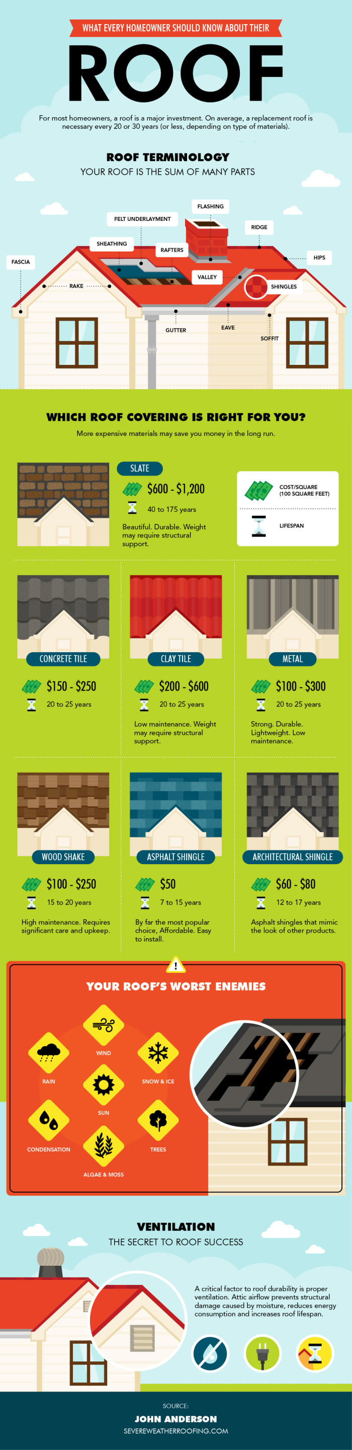 Severe-Weather-Roofing-Infographic-1-e14