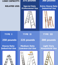 Ladder Types